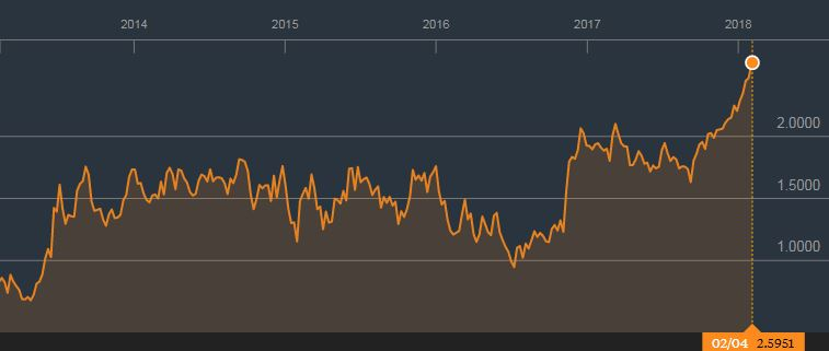 US 5 year benchmark interest rate